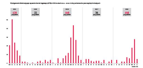 Cykl występowania AFM