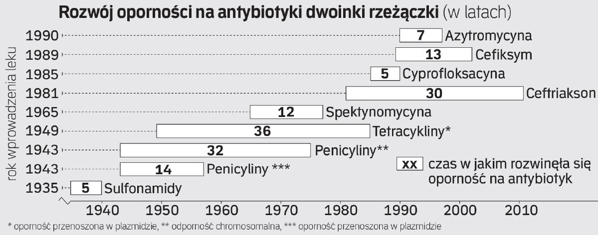 Postęp antybiotykooporności bakterioi